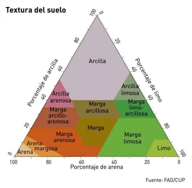 texturas_suelos